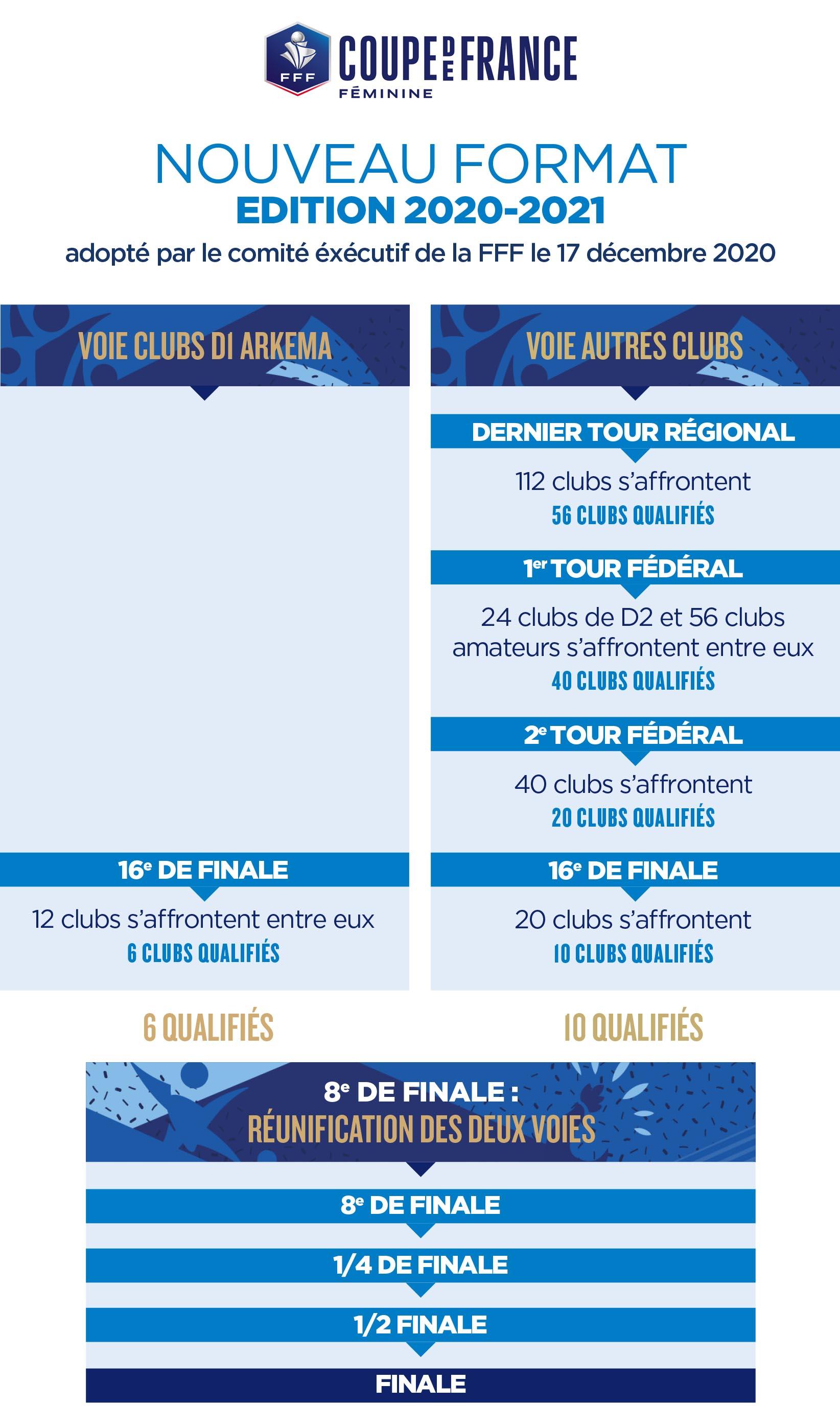 Coupe de France - Le nouveau format adopté