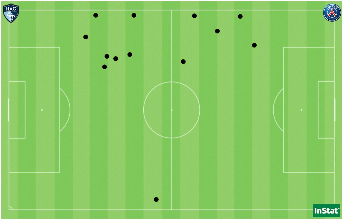 Les 13 duels offensifs remportés par les Havraises face au PSG (sur 63 disputés).