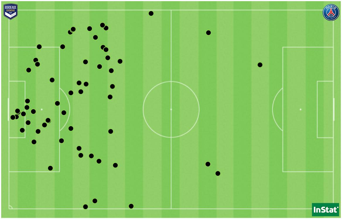 Les 60 récupérations de balles du FCGB face au PSG.