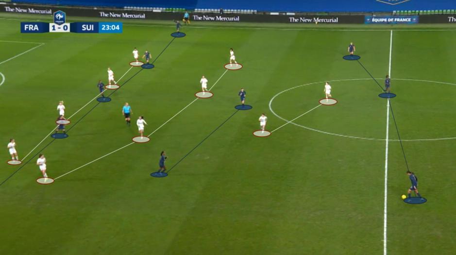 Le 3-4-3 français dans sa forme la plus haute, avec les deux arrières au niveau de la ligne offensive formant presque un 3-2-5.