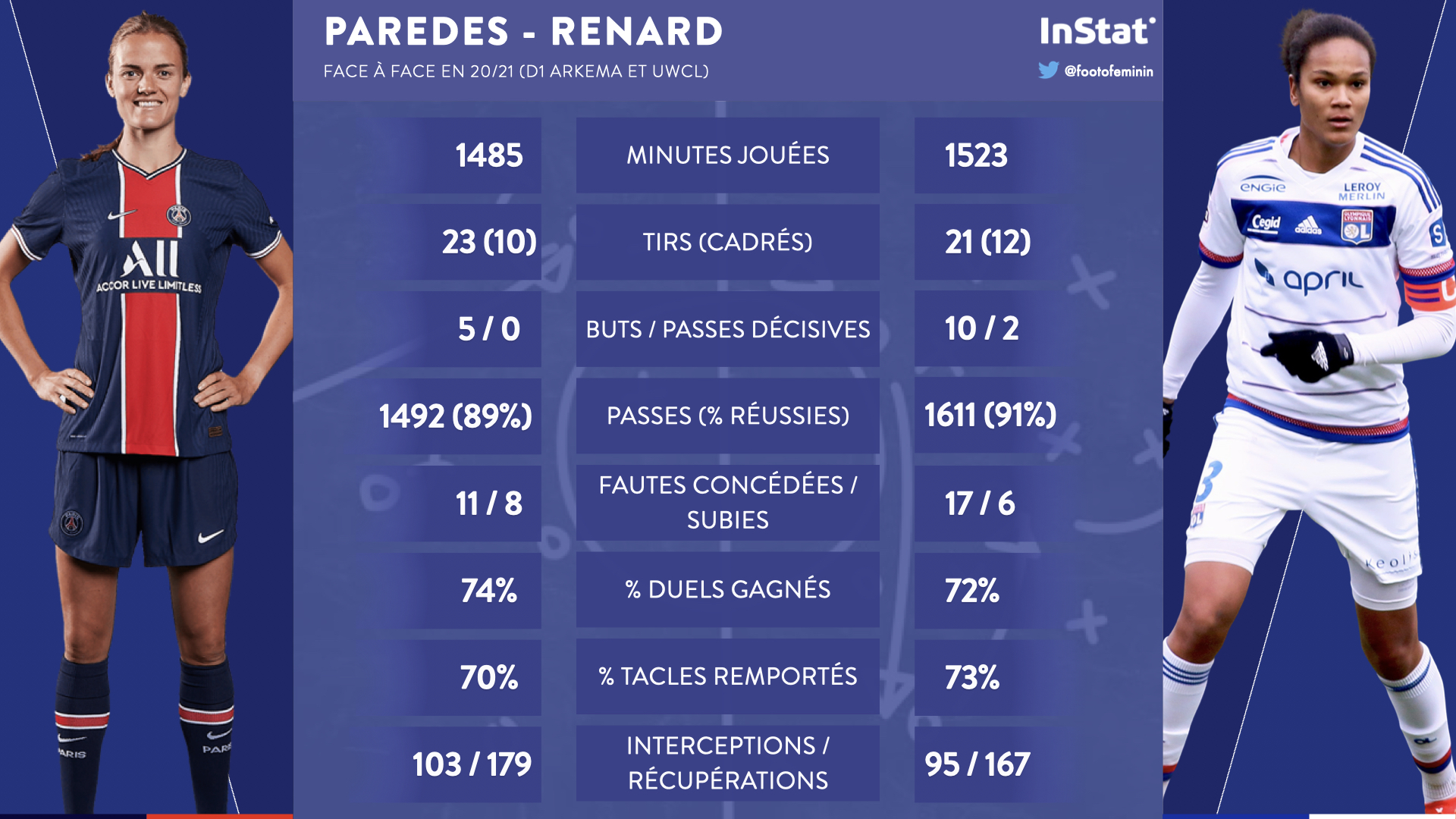 Bilan statistiques de Paredes et Renard sur la saison en cours