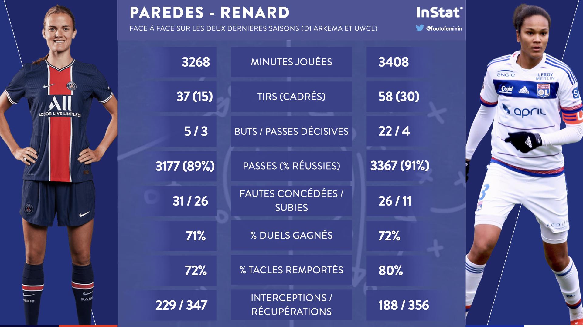 #D1Arkema - OL - PSG : RENARD - PAREDES : duel de capitaines