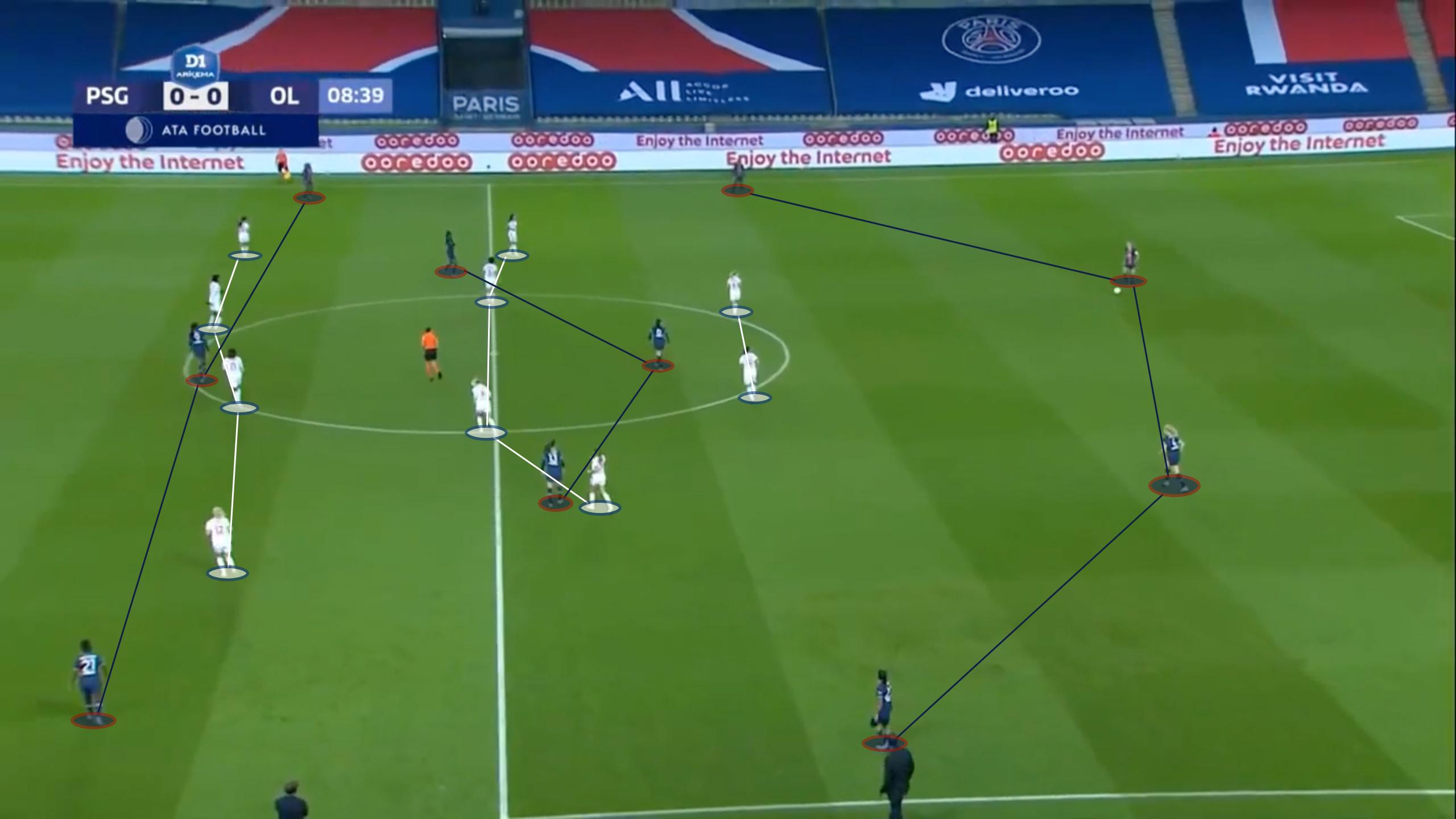 Le 4-4-2 de l'OL en phase défensive face au 4-3-3 parisien en phase offensive