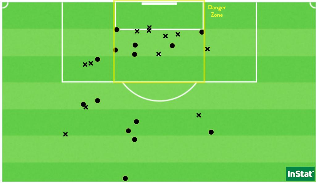 Les 26 tirs subis par l'EAG lors des trois derniers matchs. Aucun n'a fini au fond des filets de Solène Durand.