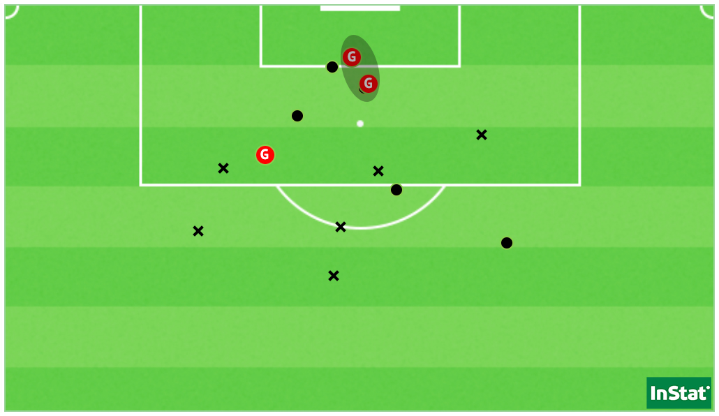 Les 14 tirs du PSG à Montpellier, dont les deux buts d'Irène Paredes (Point = cadré / X = non-cadré ou contré).