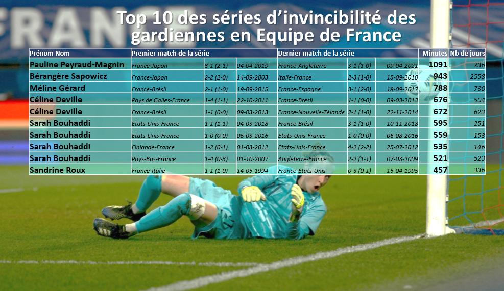Stats Footofeminin/Crédit photo : sportacaen