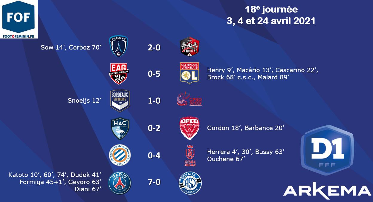 #D1Arkema - J18: L'OL revient à un point du PSG, le PARIS grimpe à la 4e place