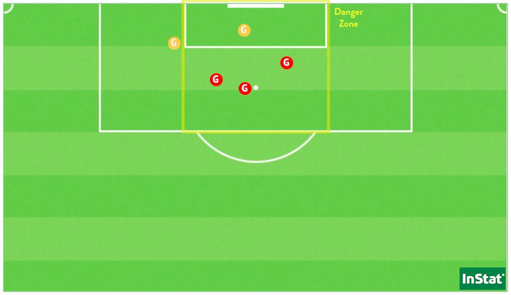 Les 5 buts inscrits par Catarina Macário en D1, dont les deux derniers face à Issy (en jaune).