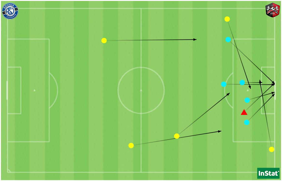 Les 6 tirs de Soyaux face à Fleury (en cyan avec le but en rouge) ainsi que les 5 passes clés réussies (en jaune).