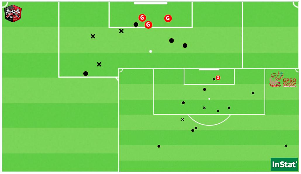 Les 10 tirs de Fleury ainsi que les 13 frappes d'Issy lors de ce match (Point = cadré / X = non-cadré ou contré).