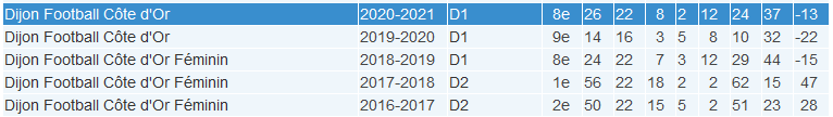 #D1Arkema - Présentation : DIJON, nouveau coach, même volonté