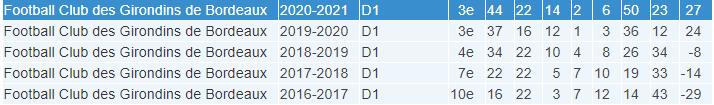 #D1Arkema - Présentation : BORDEAUX ou la saison de la confirmation