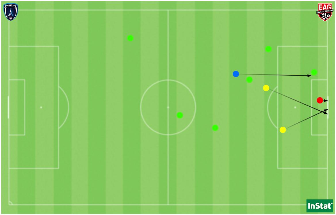 Le but (en rouge), les 2 autres tirs (en jaune), la passe décisive (en bleu) et les 6 dribbles réussis (en vert) par Ribadeira face à l'EAG.