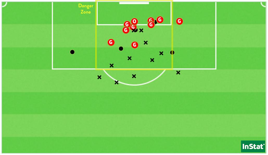 Les 25 tirs de la France face à la Grèce, qui ont donné 5,6 xG pour 10 buts (Point = cadré / X = non-cadré ou contré).