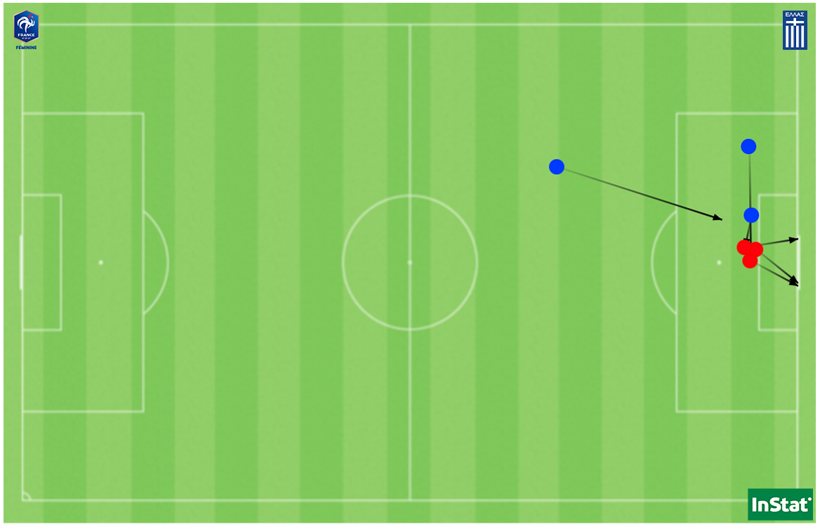 Les 3 buts de Katoto (en rouge) et les 3 passes décisives de Karchaoui (en bleu) face à la Grèce.