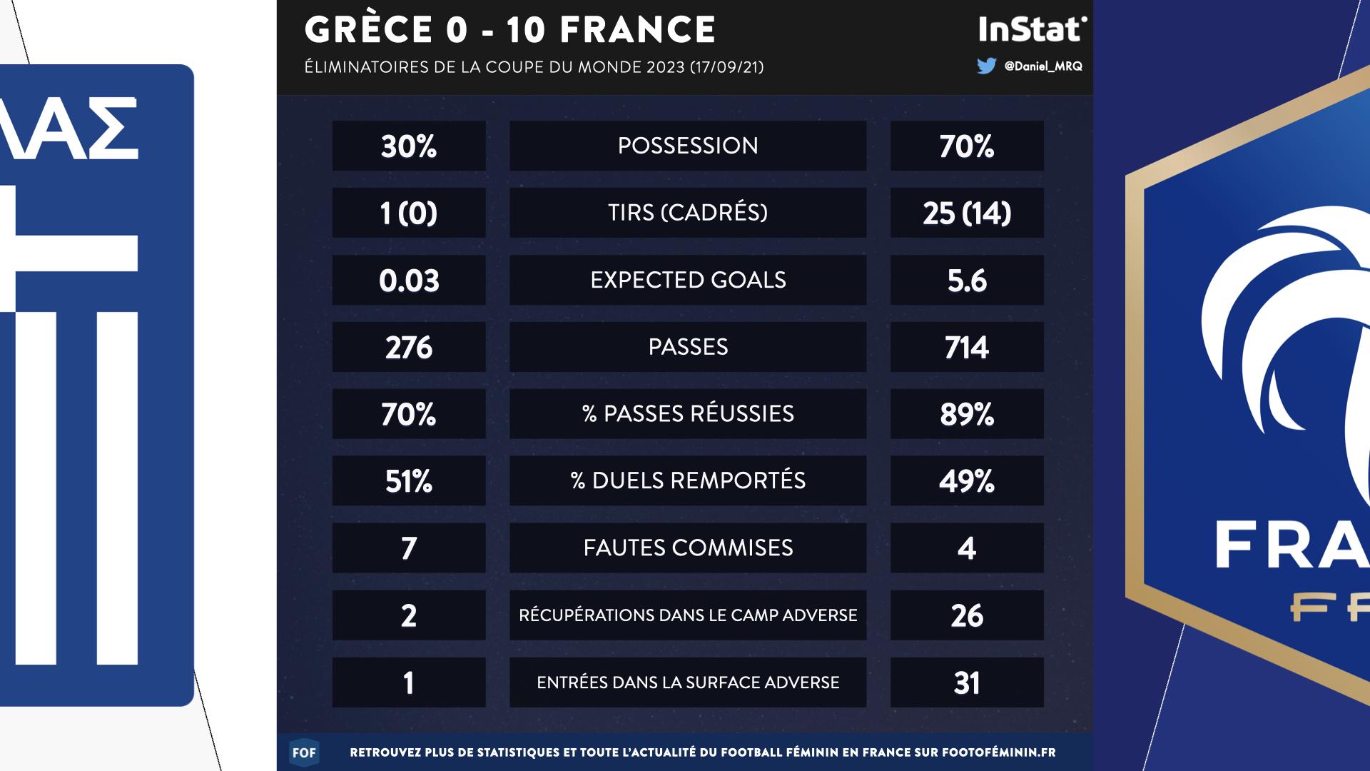 Bleues – Trois statistiques à retenir de GRECE - FRANCE