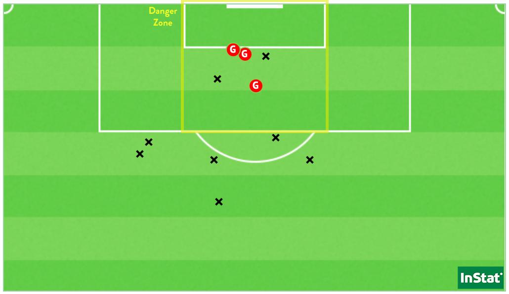 Les 11 frappes des Bleues dont les 2 buts de Katoto et le penalty de Majri face à la Slovénie.