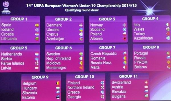 Euro U19 2014/2015 - La FRANCE exempte du premier tour