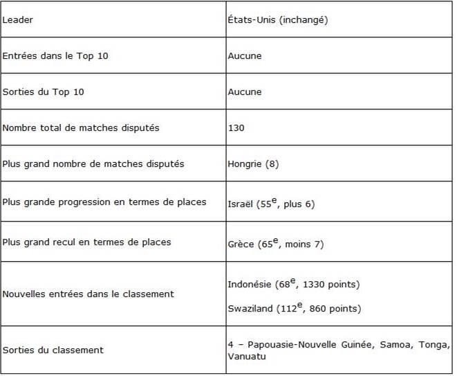 Classement FIFA - La FRANCE de retour dans le top 5