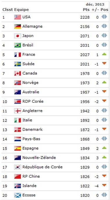 http://fr.fifa.com/worldranking/rankingtable/women/index.html