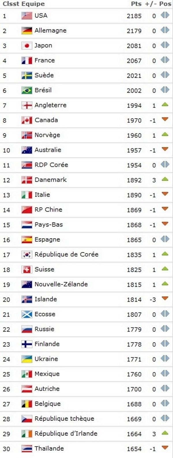 Classement FIFA - La FRANCE se rapproche du JAPON