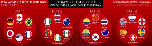 Coupe du Monde 2015 - Les BLEUES têtes de série