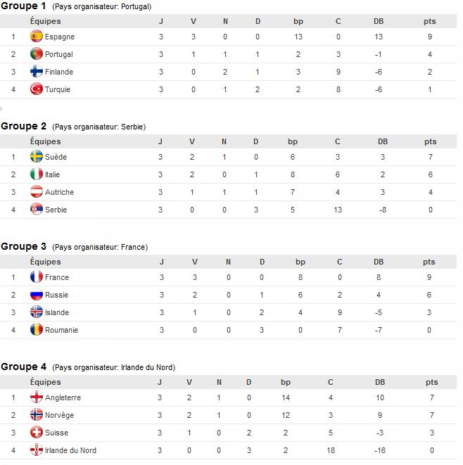 Euro U19 - Le plateau final connu : un final surréaliste pour l'ANGLETERRE