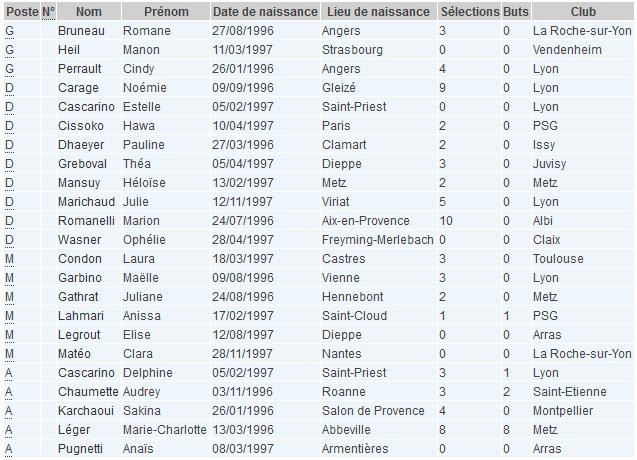 U19 - 23 joueuses pour les deux FRANCE - ANGLETERRE