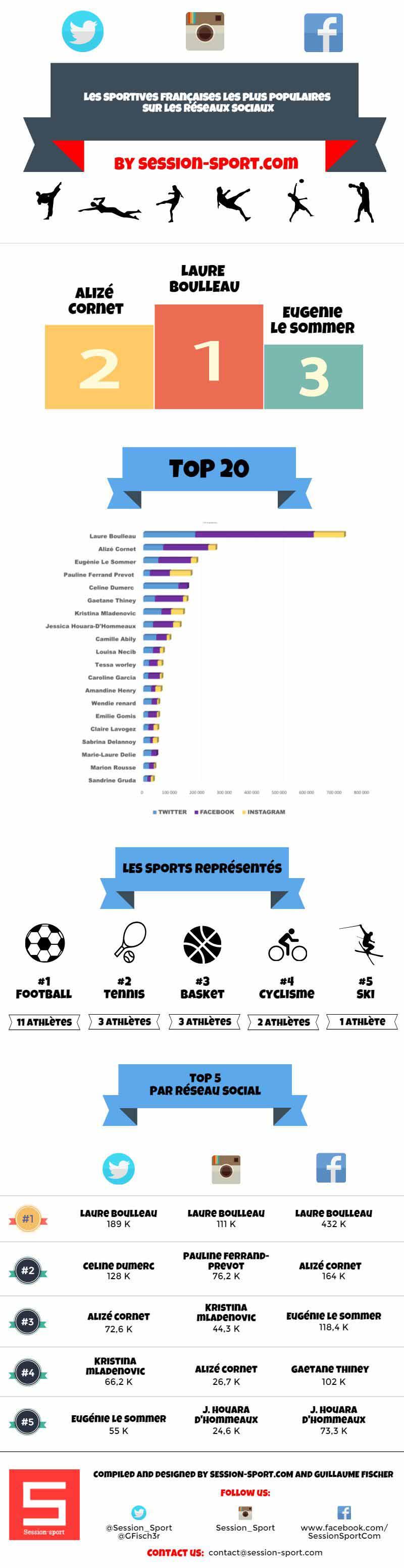 Infographie (source : session-sport.com)