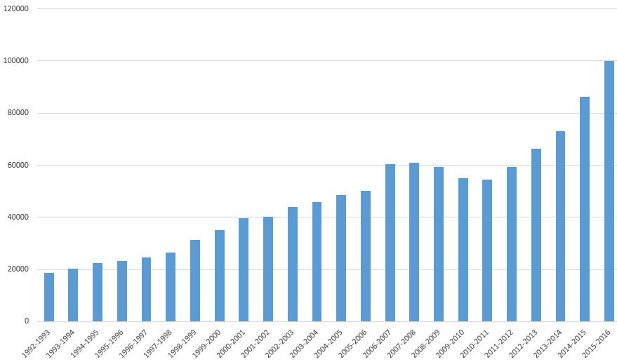 FFF - Historique : de 18 000 à 100 000 joueuses en 25 ans