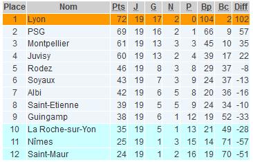 D1 (19e journée) - L'Europe pour l'OL, le PSG tout proche. Le maintien est à la portée de SOYAUX et ALBI