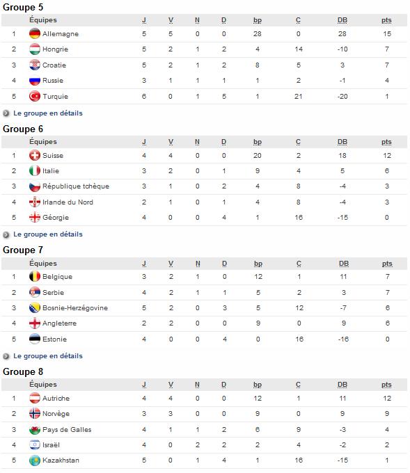 Euro 2017 (Eliminatoires) - L'ANGLETERRE bousculée par la BELGIQUE