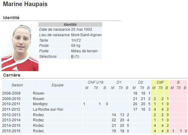 """Coupe de France - Marine HAUPAIS (Rodez AF) : """"On n'a rien à perdre"""""""