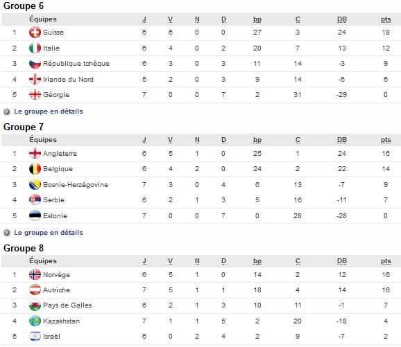 Euro 2017 (Eliminatoires) - La SUISSE qualifiée pour la phase finale