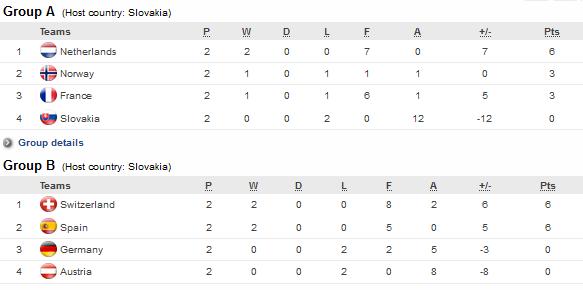 Euro U19 - FRANCE - PAYS-BAS : à vos calculatrices !