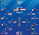 Coupe du Monde - Résultats et le programme complet des quarts