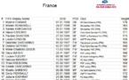 La liste des Françaises