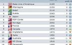 Classement FIFA : les huit premières places inchangées