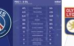 #D1Arkema - En chiffres, comment le PSG a fait vaciller la machine lyonnaise