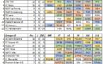 #D2F - Une reprise et un championnat en deux temps