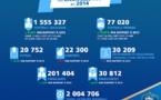 FFF - Plus de 77 000 joueuses licenciées...