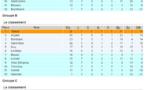 D2 (7e journée) - METZ continue, ANGERS chute, l'OM s'offre le derby