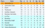 D2 (Groupe C) - NIVOLAS-VERMELLE vainqueur par pénalité face au FC NIVOLET