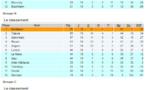 D2 (19e journée) - Le bilan : METZ et BORDEAUX nouveaux leaders, l'OM à un match de la D1
