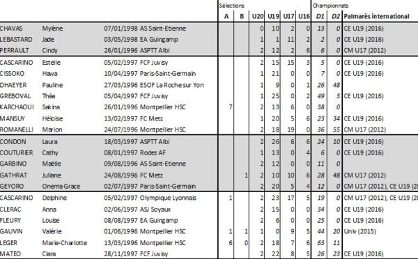 Coupe du Monde U20 - La sélection U20 française en chiffres