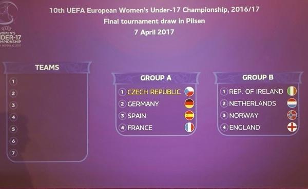 Euro U17 (Phase finale en République tchèque) - Un groupe A costaud avec la FRANCE, un groupe B