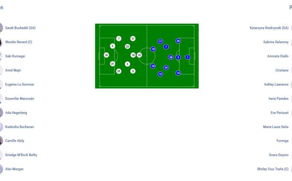 Ligue des Champions - LYON - PSG : 0-0 (7 tirs au but à 6)