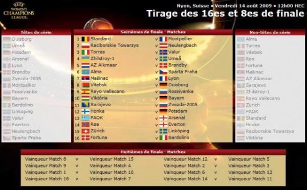 Ligue des Champions (16es) : Lyon en Serbie et Montpellier en Belgique