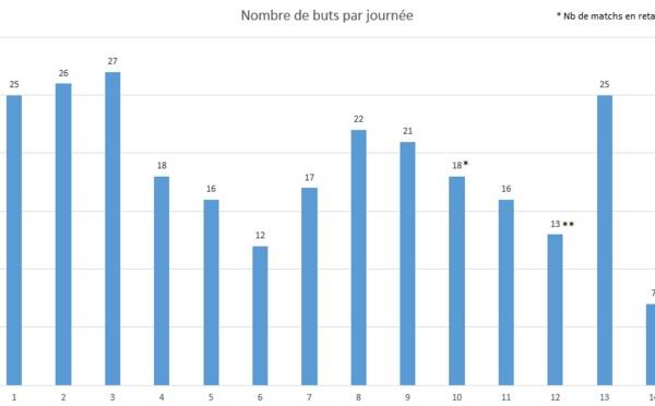 #D1F - Sept buts en une journée, le record est tombé