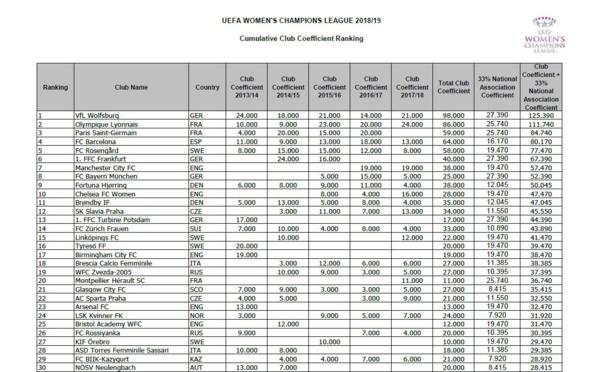 #UWCL - Le nouveau classement UEFA des clubs : WOLFSBOURG reste devant LYON et le PSG